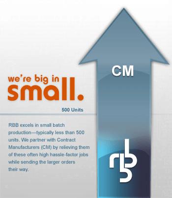 RBB CM infographic