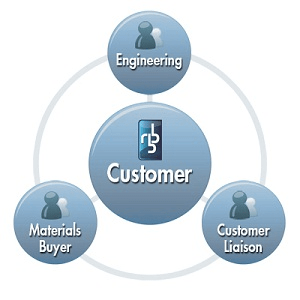 RBB customer centric teams model