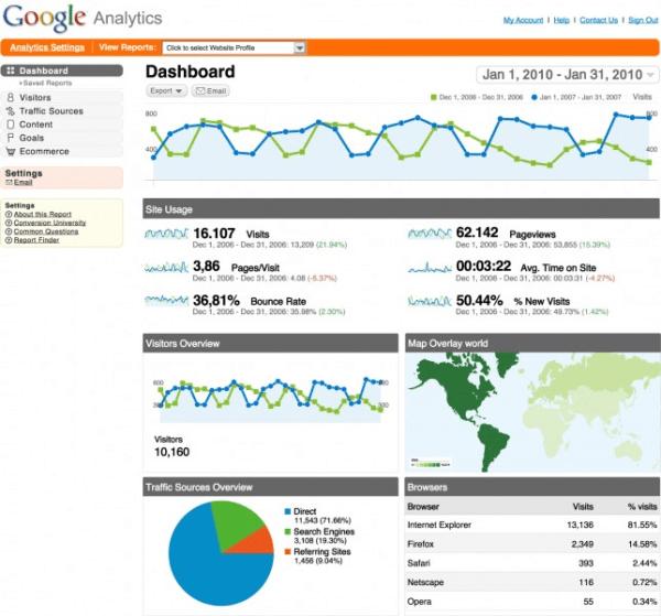 google analytics dashboard1 644x600 resized 600