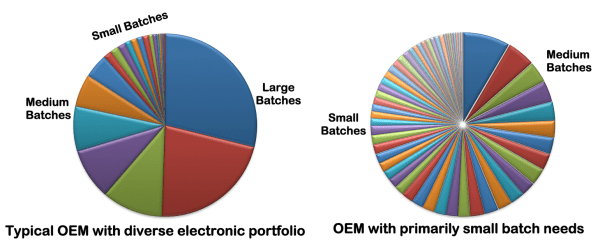 Picture of OEM charts
