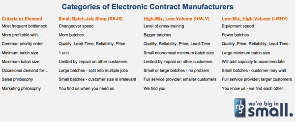 Picture of categories of electronic contract manufacturers table