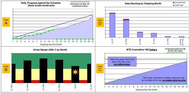 RBB organizational graph