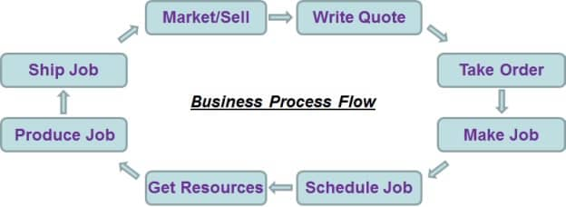 Business process flow infographic